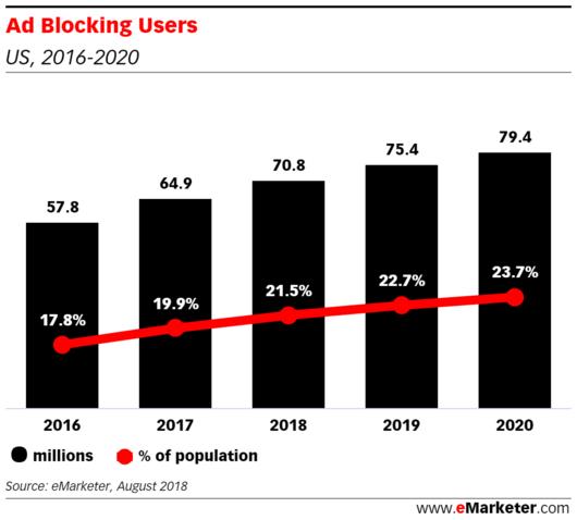 El número de usuarios que bloquean anuncios en los EE.UU.